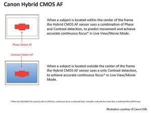 Hybrid AF, Canon