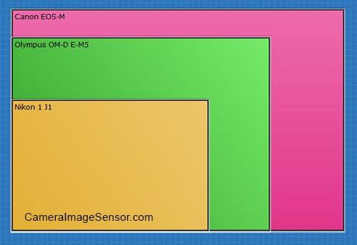 Canon EOS M sensor size comparison