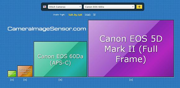 Image sensor size comparison