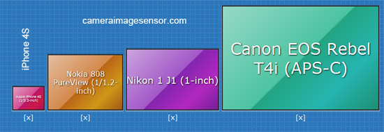 sensor size comparison of mobile phone devices