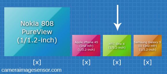 HTC One X image sensor size