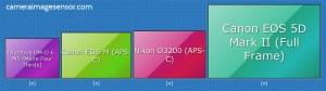 image sensor size comparison diagram