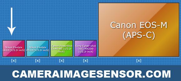Nikon L610 sensor size diagram