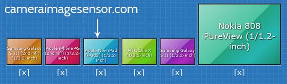 New IPad sensor size comparison diagram