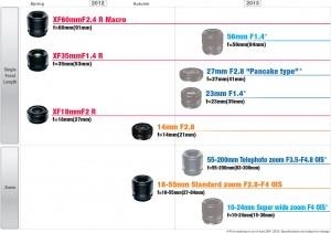 Fujiflm X Mount road map 2012/2013