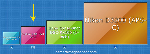 Fujifilm X-S1 sensor size comparison diagram