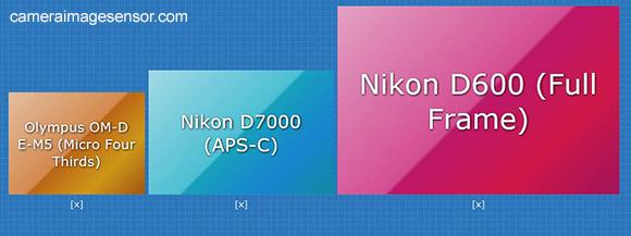 Sensors, Full frame, APS-C, Micro Four Thirds
