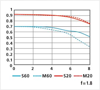 Nikon 1 18.5mm f1.8 lens MFT chart