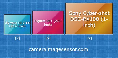 camera image sensors