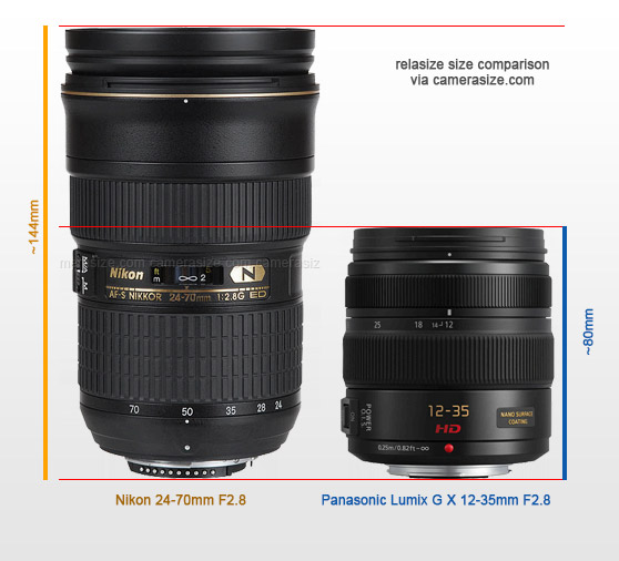 Panasonic Lumix G X 12-35mm F2.8 vs Nikon 24-70mm