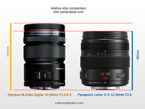 Olympus 12-50mm vs Panasonic 12-25mm size comparison