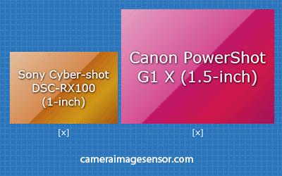 Canon G1X Sony RX100 senor size comparison