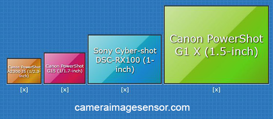 Rx100, G15 sensor size comparison