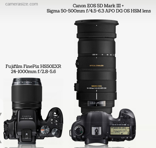 Superzoom camera vs full frame DSLR with superzoom lens