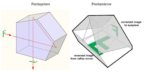Pentaprism vs pentamirror illustration