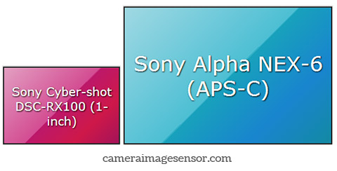Sensor size comparison, Sony NEX-6 and RX100 II
