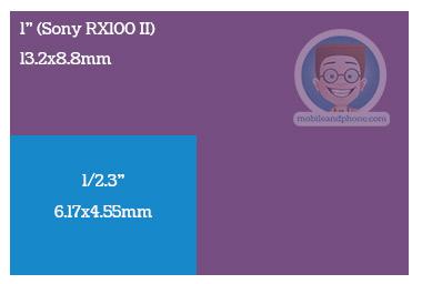 Sony RX100 II 1-inch sensor vs 1/2.3-inch sensor, diagram