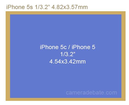 iPhone 5s vs 5c - sensor size comparison