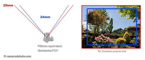 24mm vs 20mm field of view comparison