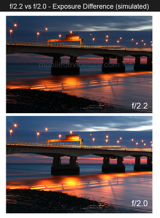 f/2.2 vs f/2.0 aperture exposure comparison