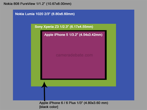 iPhone 6 sensor size comparison