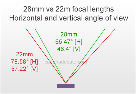 22mm vs 28mm focal length angle of view