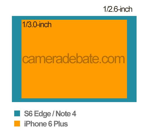 1/2.6-inch vs 1/3.0-inc sensor size comparison