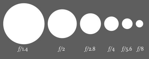 aperture sizes comparison