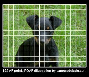 192 AF points phase-detection