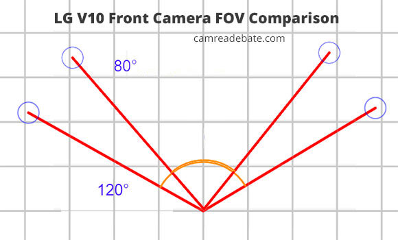 80 vs 120 angle  field of view comparison