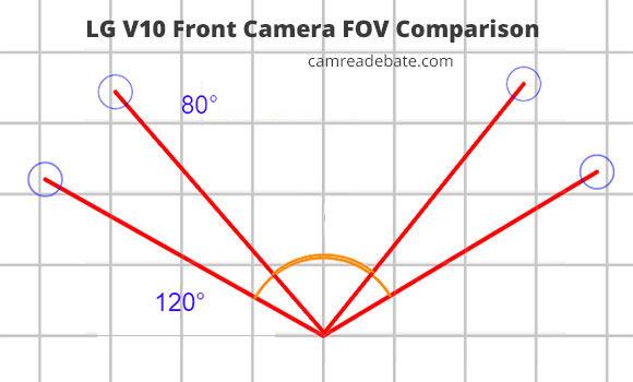 80 vs 120 angle  field of view comparison