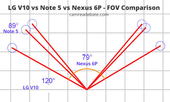 LG V10 vs Note 5 vs Nexus 6P FOV comparison sketch