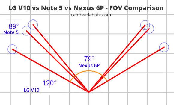 LG V10 vs Note 5 vs Nexus 6P FOV comparison sketch